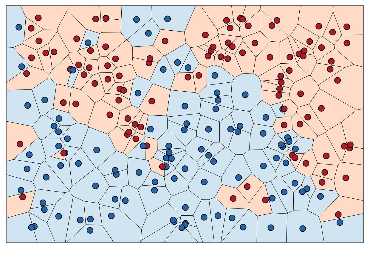 A Complete Guide to K-Nearest-Neighbors with Applications in Python
