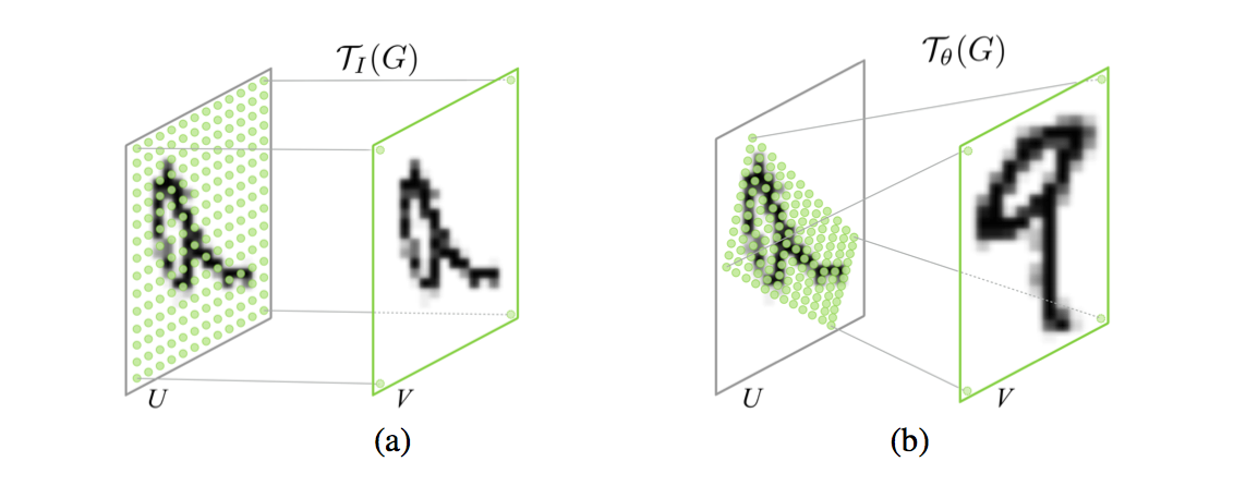 Deep Learning Paper Implementations Spatial Transformer Networks